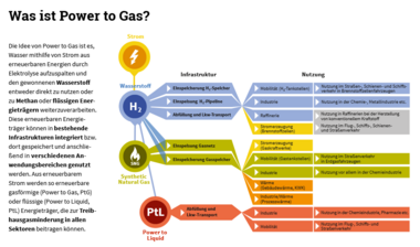 Infografik Power-to-Gas