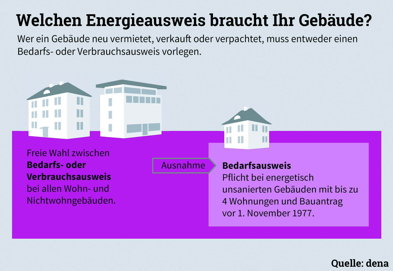 erste energieausweise lterer wohnh user werden dieses jahr ung ltig deutsche energie agentur. Black Bedroom Furniture Sets. Home Design Ideas